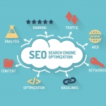 Getting Your Site Found With SEO