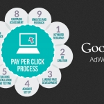 Become An Effective AdWords Marketer